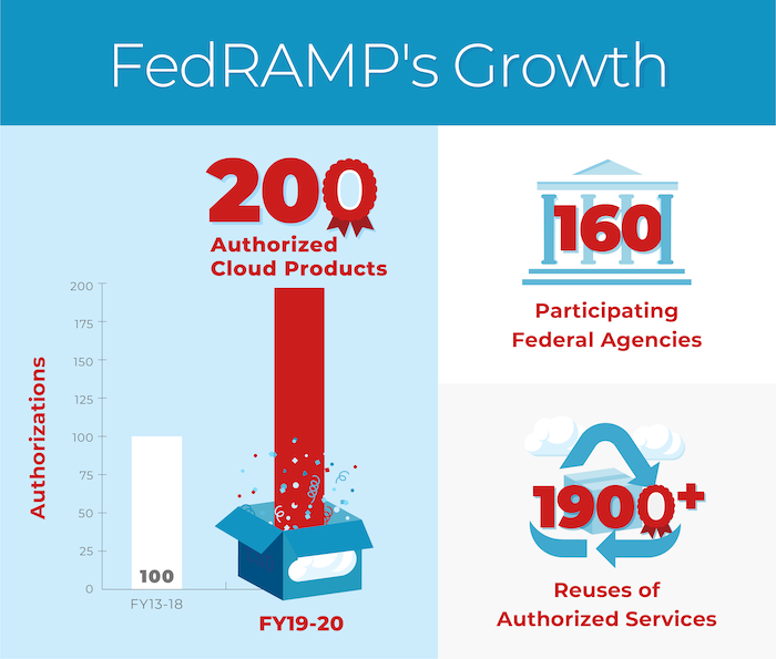 FedRAMP Reaches 200 Authorizations Infographic
